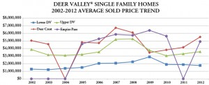 Graph of Deer Valley real estate sales trends