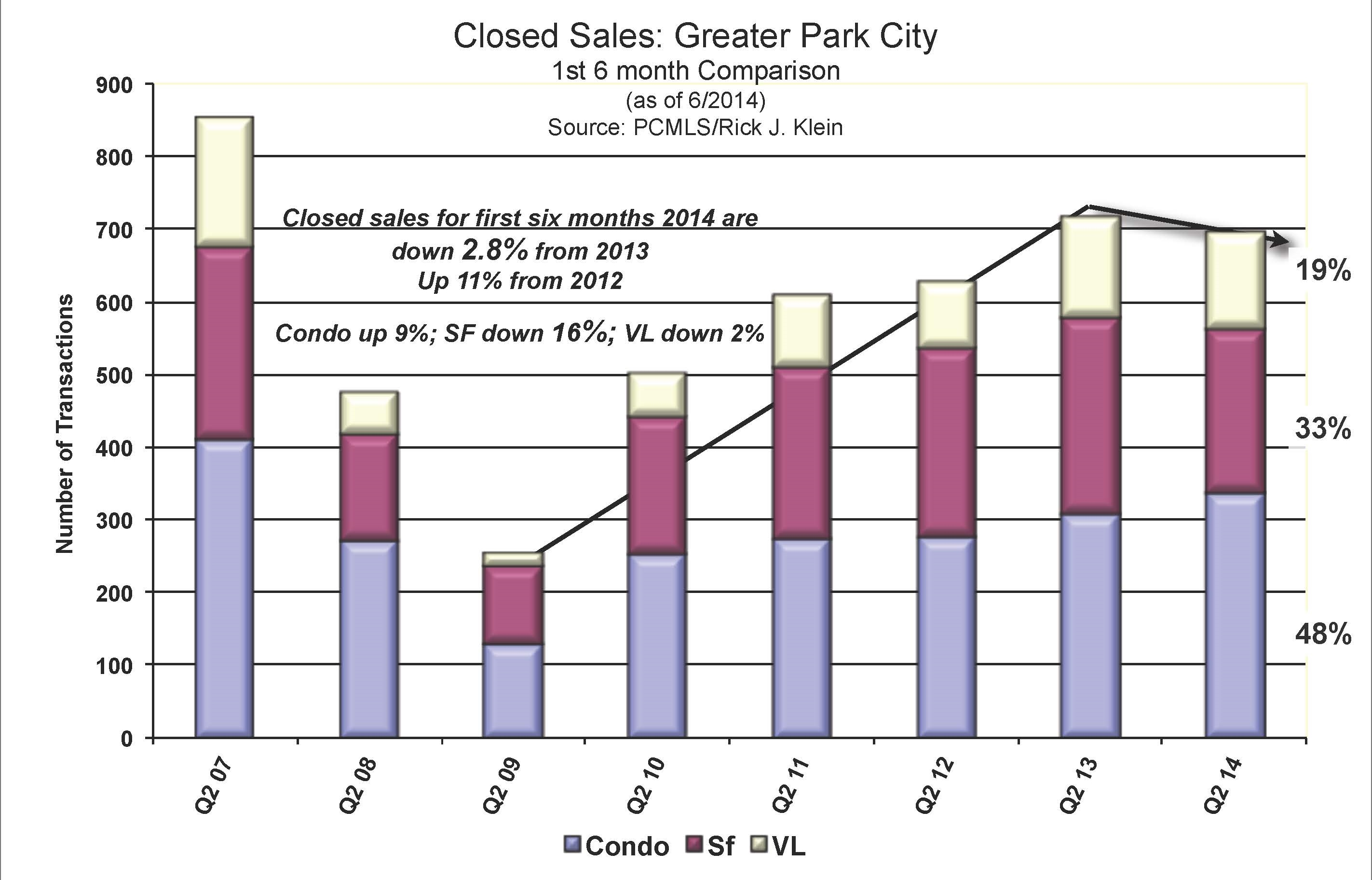 park city closed sales