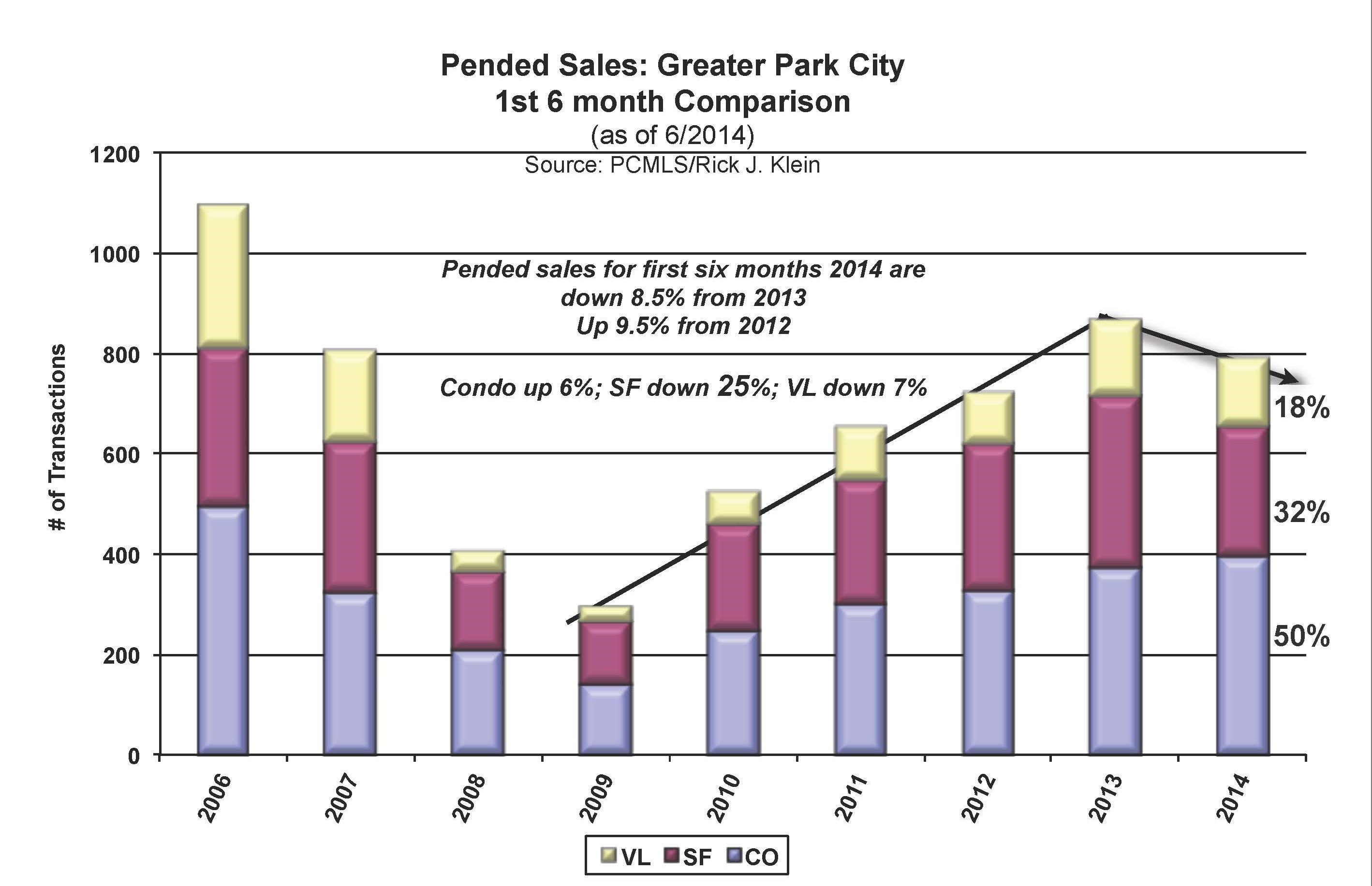 park city pended sales
