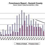 Park City foreclosures