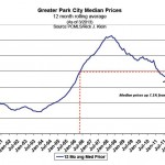 Park City median home price