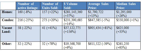 Park City Real Estate Market Statistics