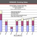Park City Real Estate Demand