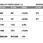 Park City Real Estate Inventory