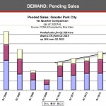 Park City Real Estate Pending Sales