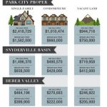 Park City Real Estate - Market Stats - Sales 2016