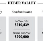 Park City Real Estate Market 2016 - Heber Valley