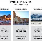 Park City Real Estate Market 2016 - Park City Limits