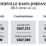Park City Real Estate Market 2016 - Snyderville Basin