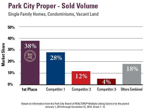 2014-PC-Proper_All-Properties