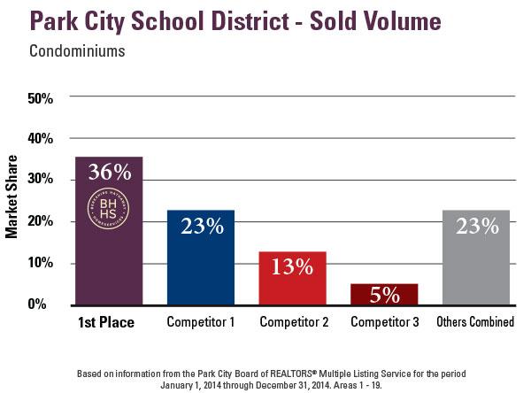 2014-PC-School-Dist-Condos