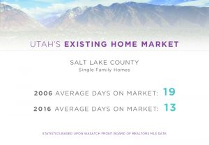 Utah Days on Market