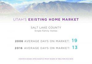 Utah Days on Market
