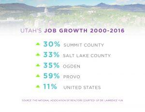 Utah Growth