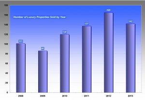With 142 sales year-to-date Park City Luxury Market looks to end on a positive note.