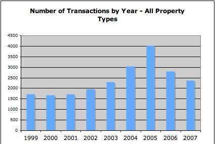 Park City real estate sales transactions