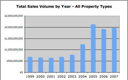 Park City real estate sales volume by year