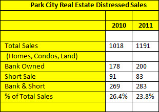 park city distressed sales