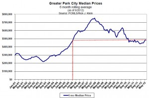 Park City Median Home Sales Price