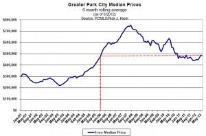 Park City Median Home Sales Price