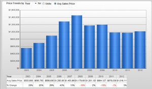 Sales Prices for homes in Park City, Utah