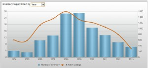 park city real estate inventory supply