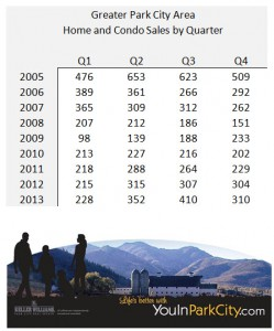 Park City Home Sales by Quarter