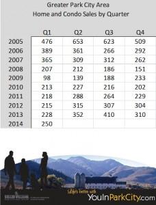 Park City Real Estate Stats