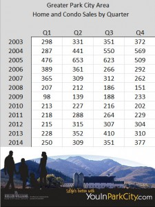 Park City Real Estate Sales by Quarter